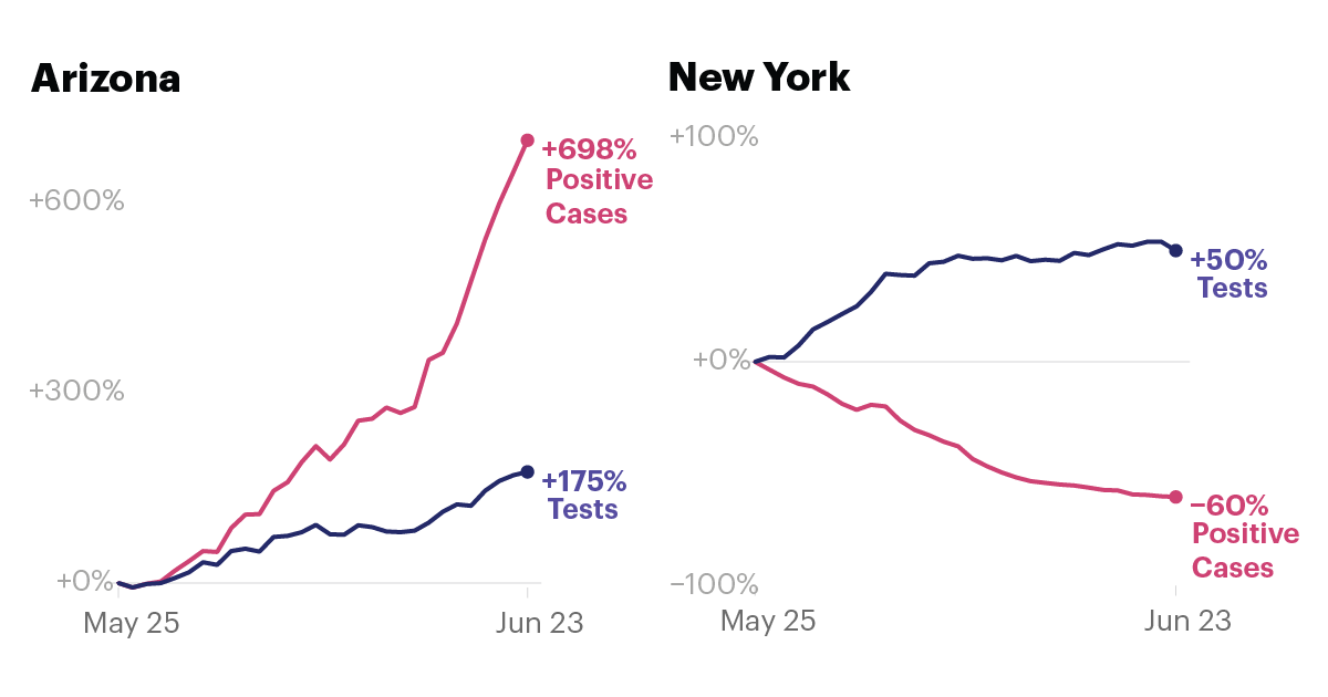 No, President Trump, Testing Is Not Causing Case Counts to Rise. The Virus Is Just Spreading Faster.