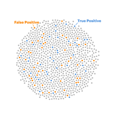 48 gray dots are now orange dots.